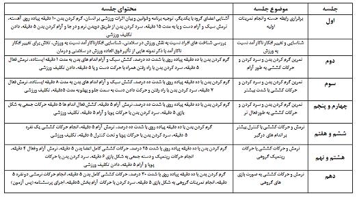خلاصه جلسات تمرینات ورزش هوازی جلسه-مرکز مشاوره مهستا