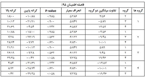 مقایسه چندگانه آزمون تعقیبی بونفرونی-مرکز مشاوره مهستا