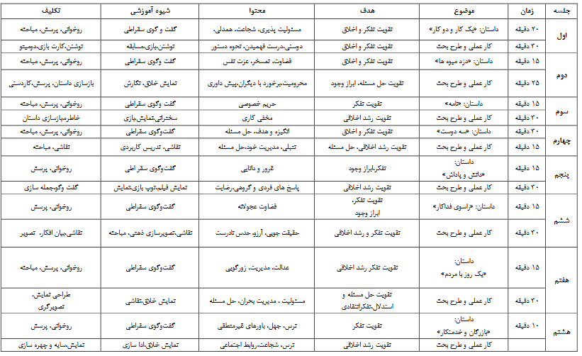 شرح جلسات(نوروزی، عابدی درچه و بدیعیان، 1395)-مرکز مشاوره مهستا